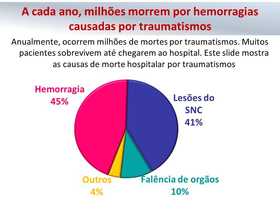 A cada ano, milhões morrem por hemorragias causadas por traumatismos