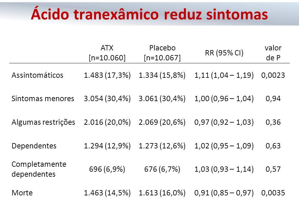 Ácido tranexâmico reduz sintomas