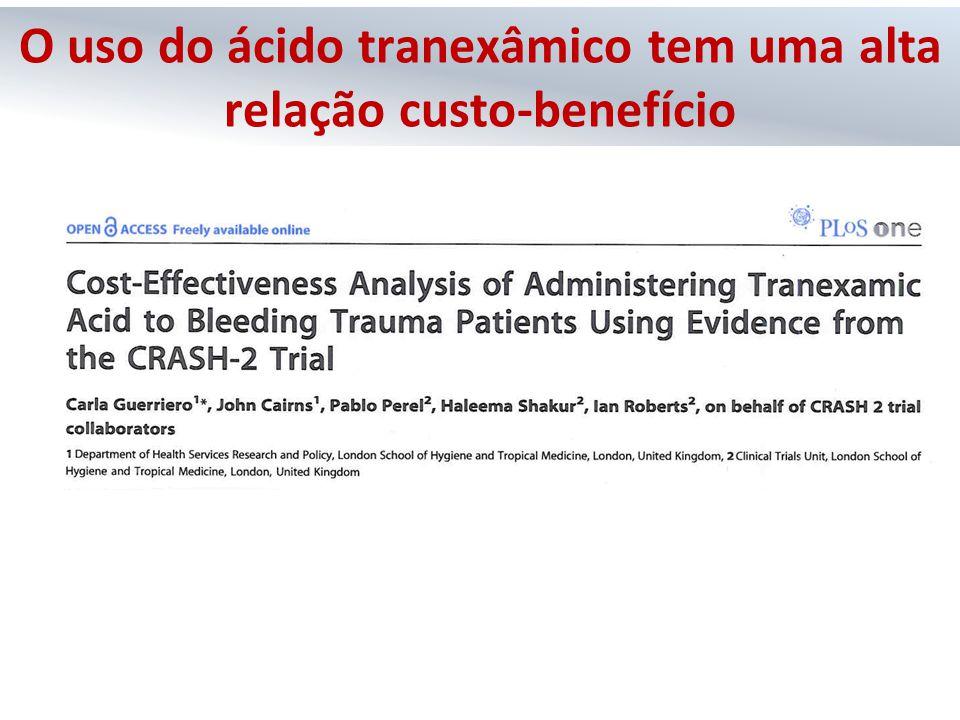 O uso do ácido tranexâmico tem uma alta relação custo-benefício