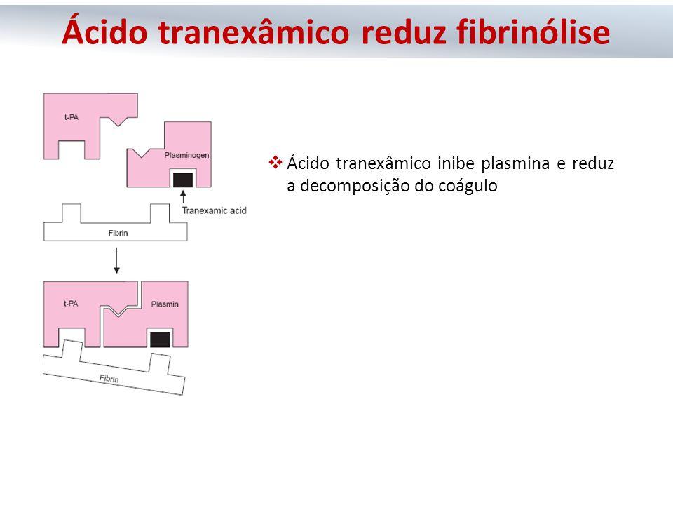 Ácido tranexâmico reduz fibrinólise