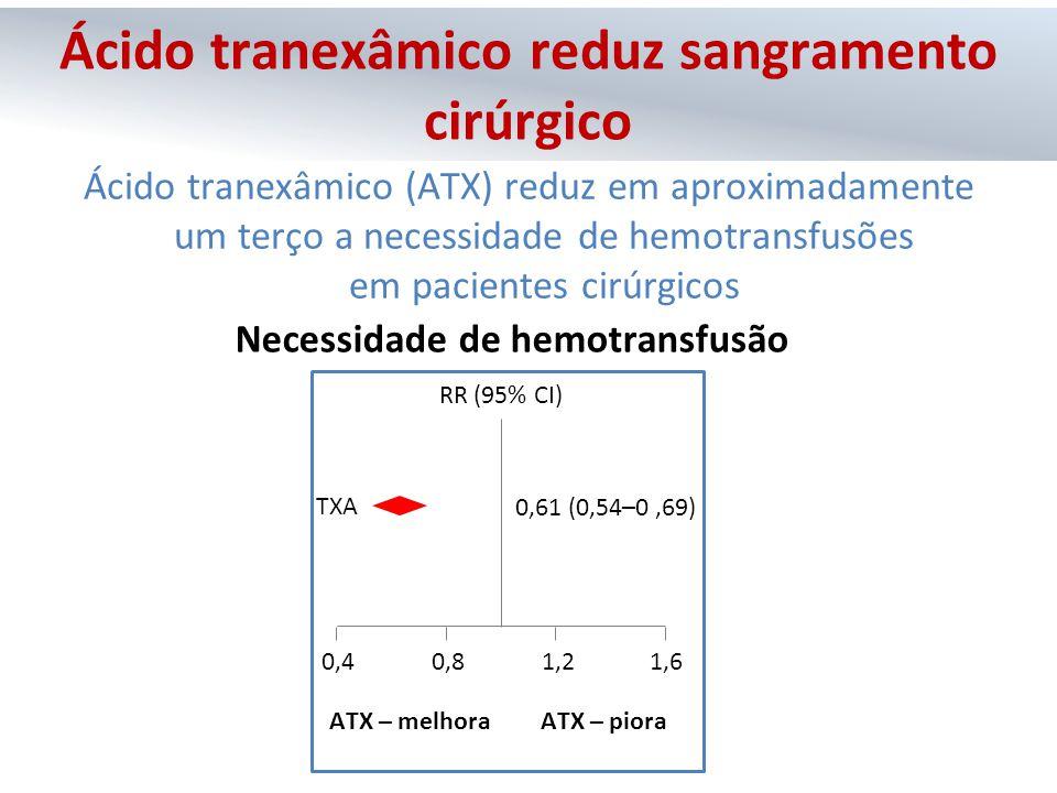 Ácido tranexâmico reduz sangramento cirúrgico