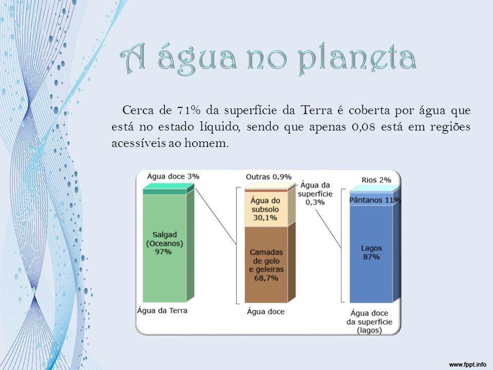 A água no planeta