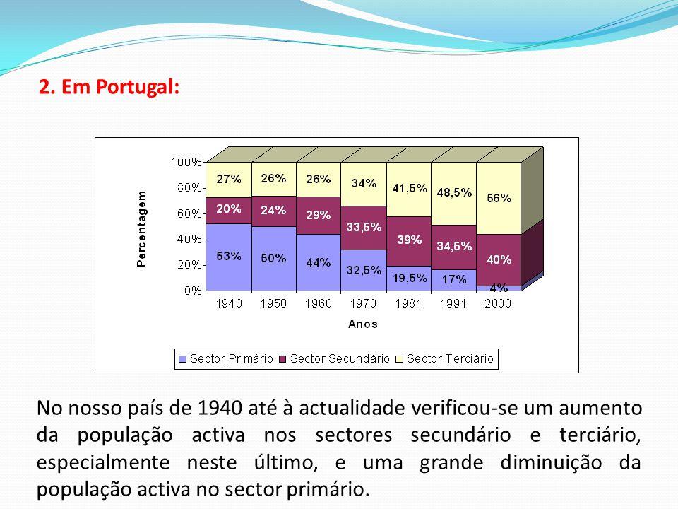 2. Em Portugal: