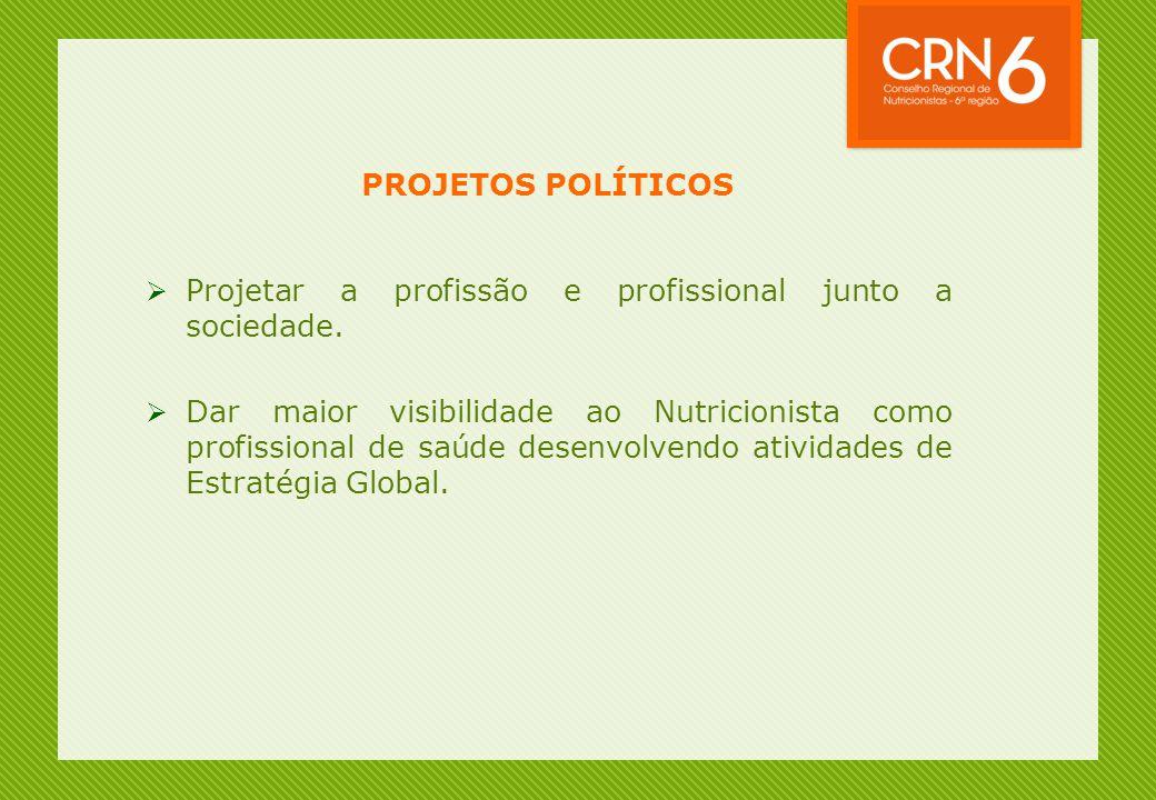 PROJETOS POLÍTICOS Projetar a profissão e profissional junto a sociedade.