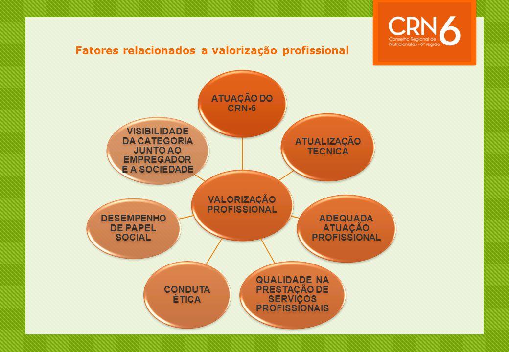 Fatores relacionados a valorização profissional