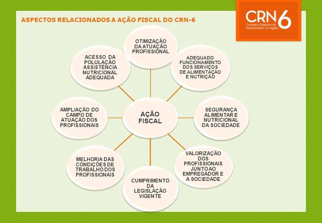AÇÃO FISCAL ASPECTOS RELACIONADOS A AÇÃO FISCAL DO CRN-6