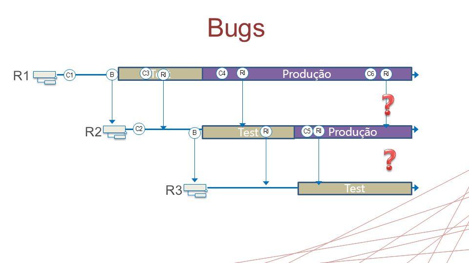 Bugs R1 R2 R3 Test Produção Test Produção Test C1 B C3 RI C4 RI C6