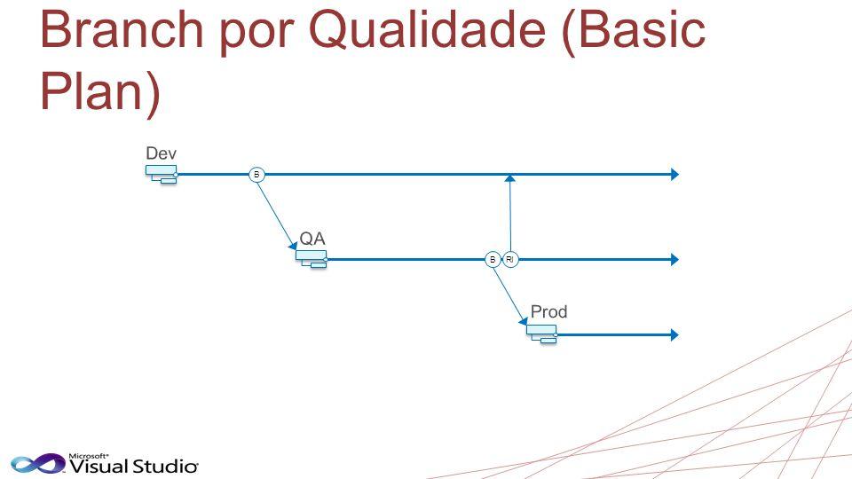 Branch por Qualidade (Basic Plan)