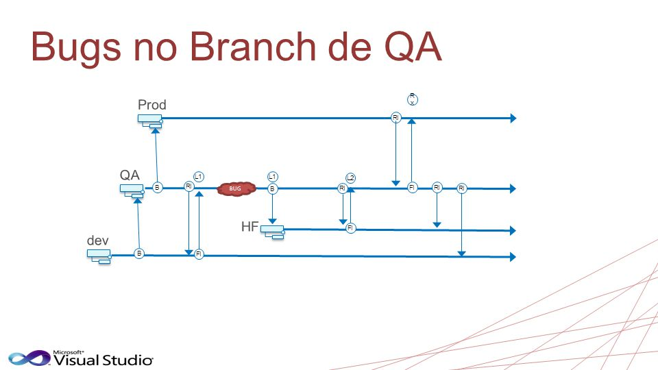 Bugs no Branch de QA Prod QA HF dev