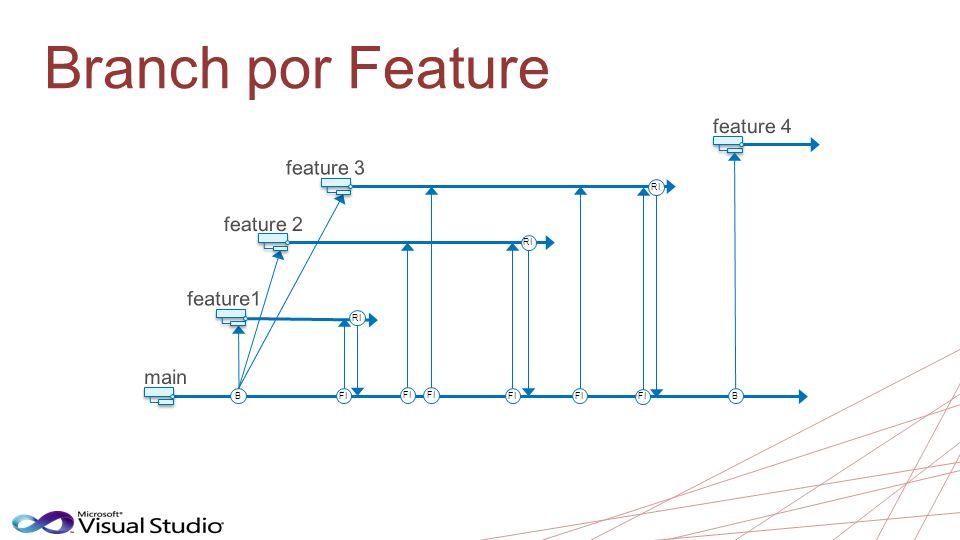 Branch por Feature feature 4 feature 3 feature 2 feature1 main