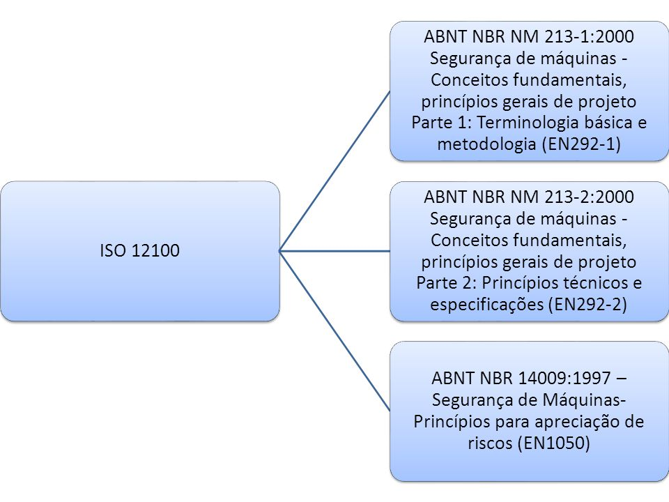 ISO 12100