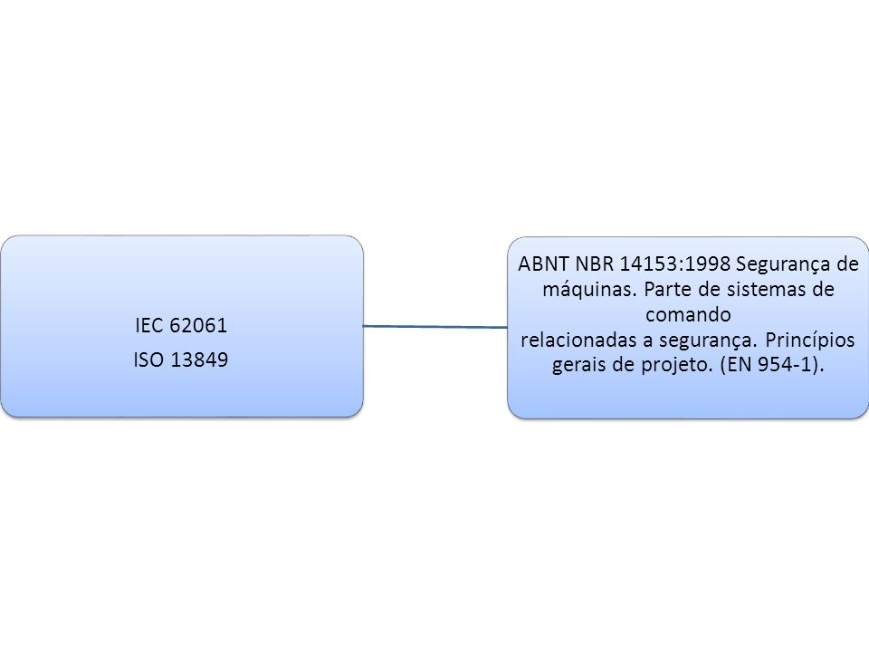 ISO 13849 IEC 62061.