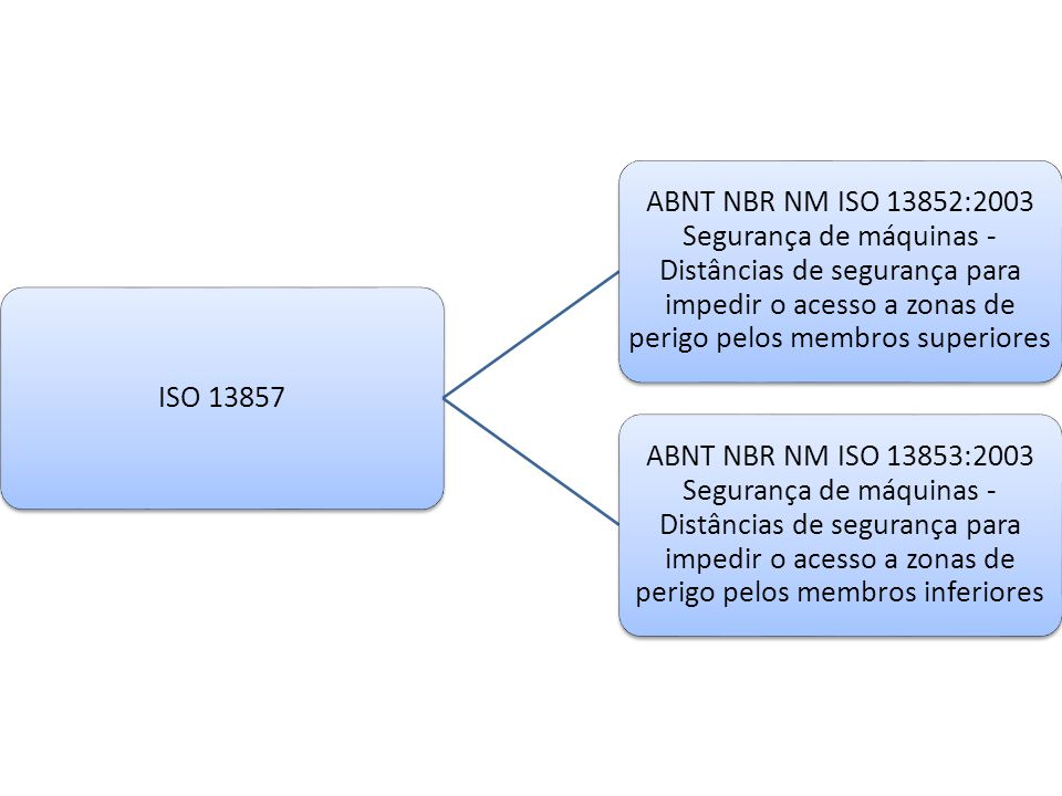 ISO 13857