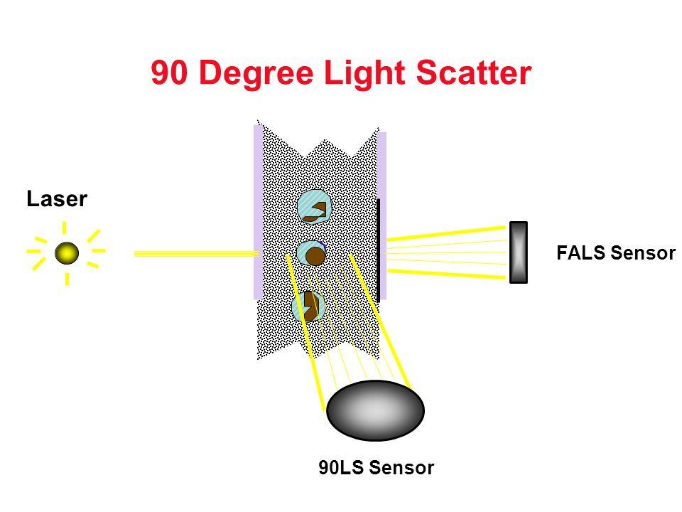 90 Degree Light Scatter FALS Sensor 90LS Sensor Laser
