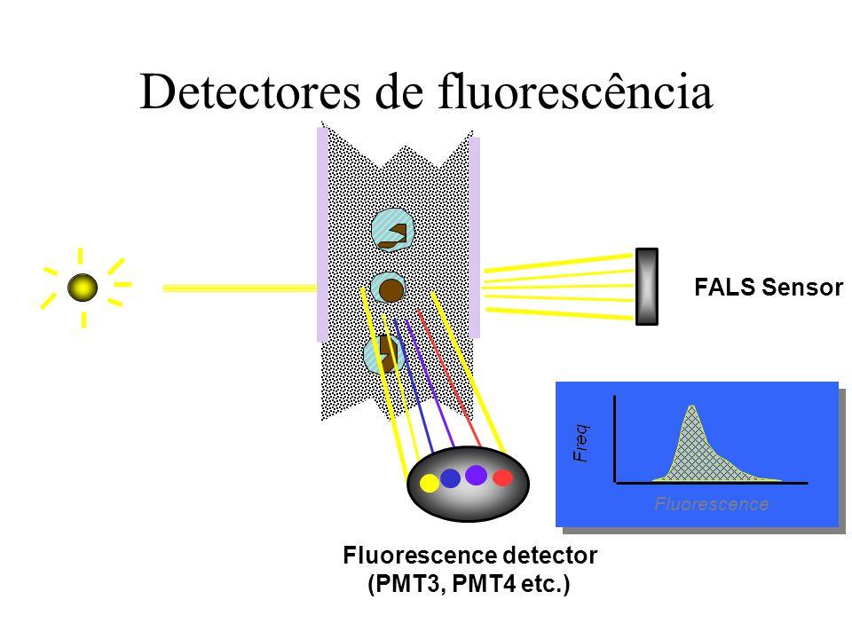 Detectores de fluorescência