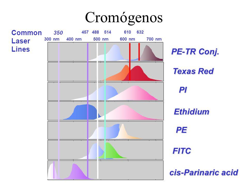 Cromógenos PE-TR Conj. Texas Red PI Ethidium PE FITC