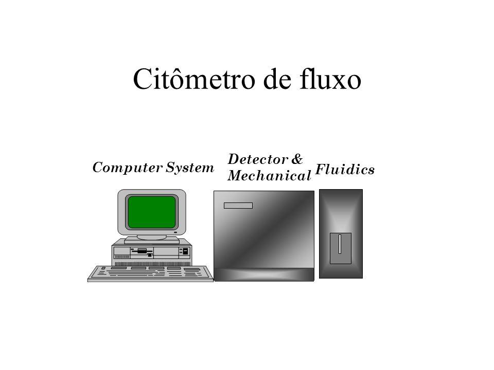 Citômetro de fluxo Detector & Mechanical Computer System Fluidics