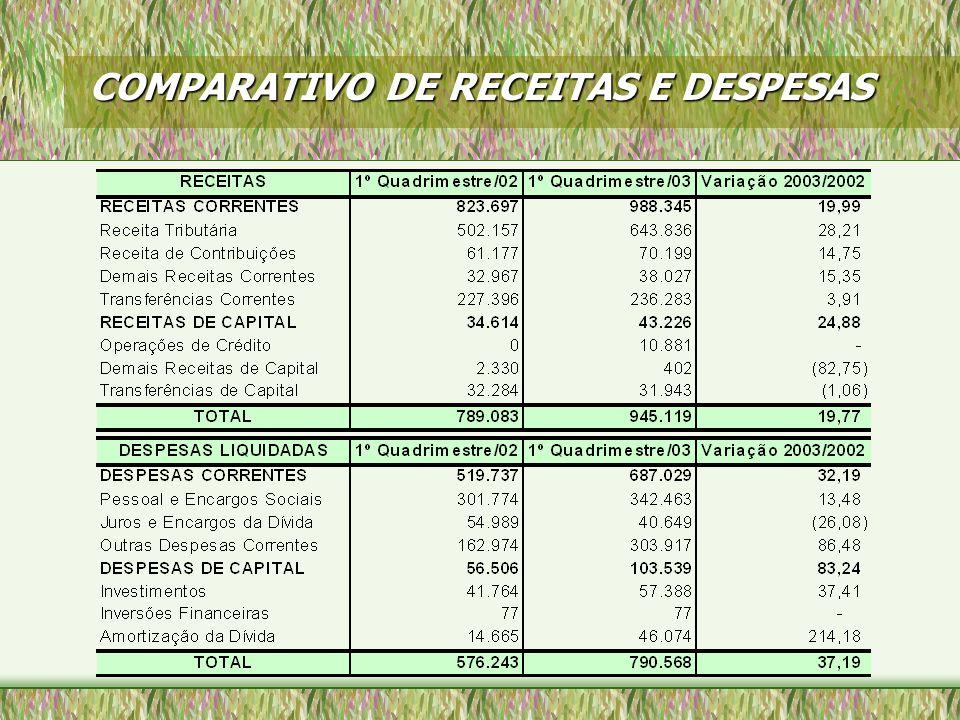 COMPARATIVO DE RECEITAS E DESPESAS