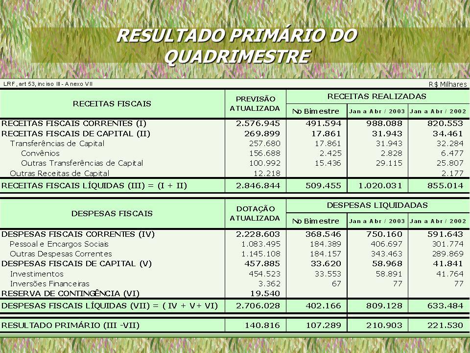 RESULTADO PRIMÁRIO DO QUADRIMESTRE