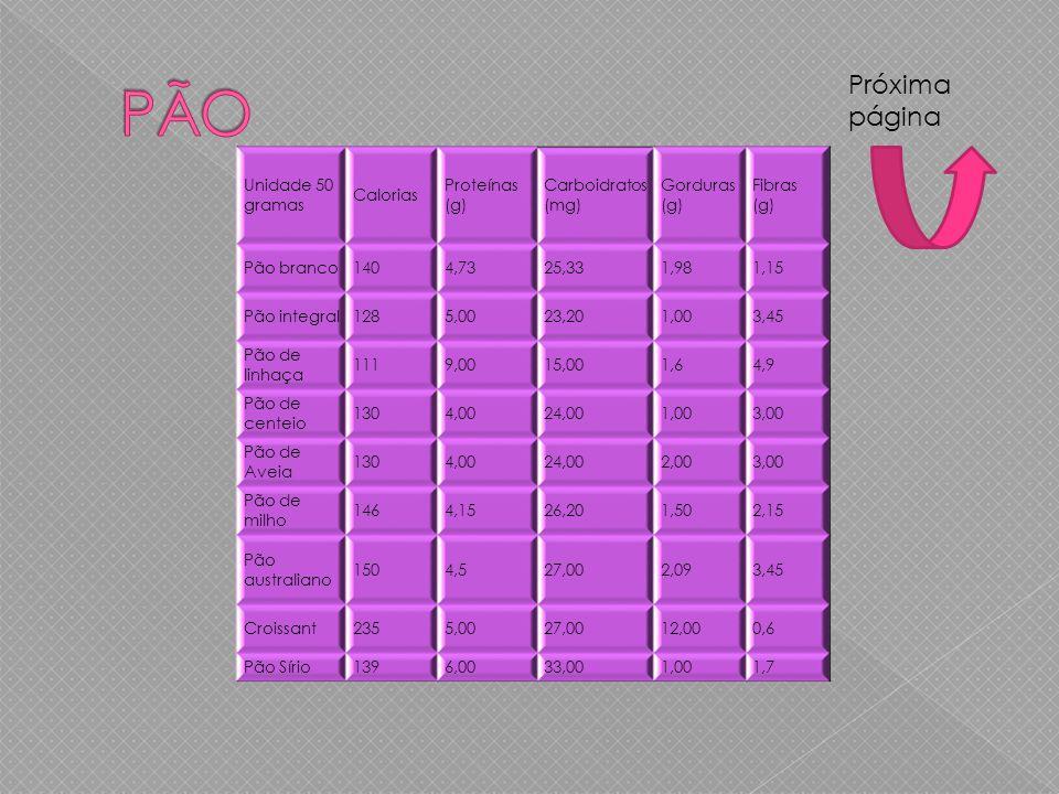 PÃO Próxima página Unidade 50 gramas Calorias Proteínas (g)
