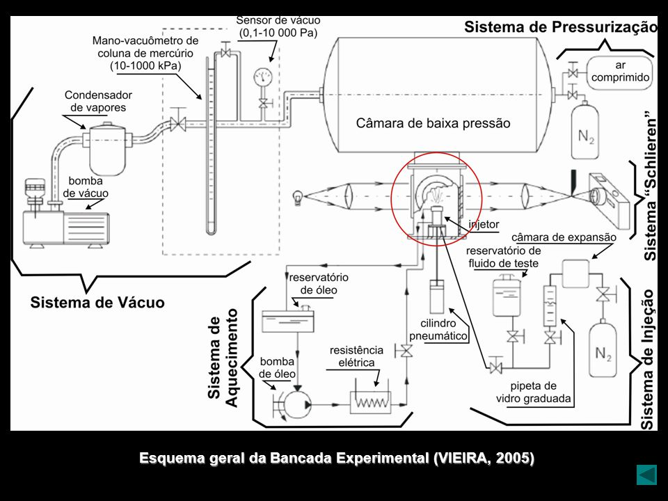 Esquema geral da Bancada Experimental (VIEIRA, 2005)