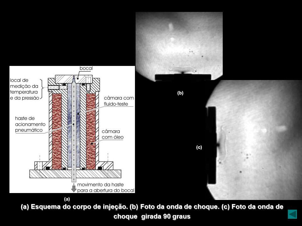 (b) (c) (a) (a) Esquema do corpo de injeção. (b) Foto da onda de choque.