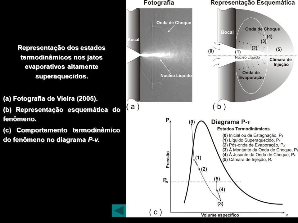 Representação dos estados termodinâmicos nos jatos evaporativos altamente superaquecidos.