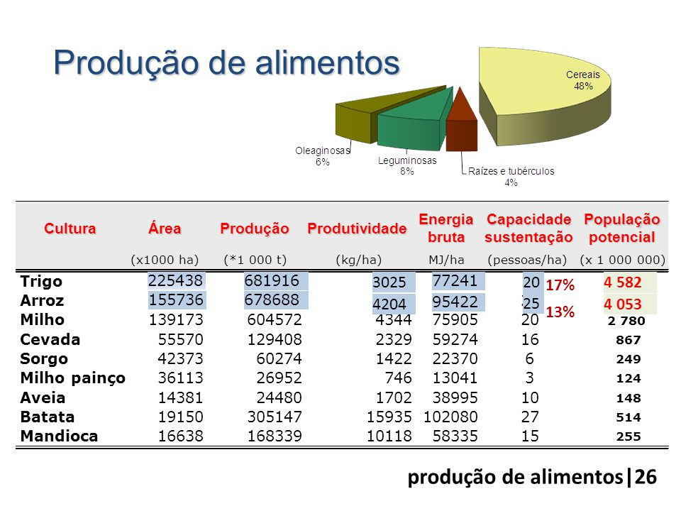 Produção de alimentos produção de alimentos|26 3025 20 17% 4 582 4204