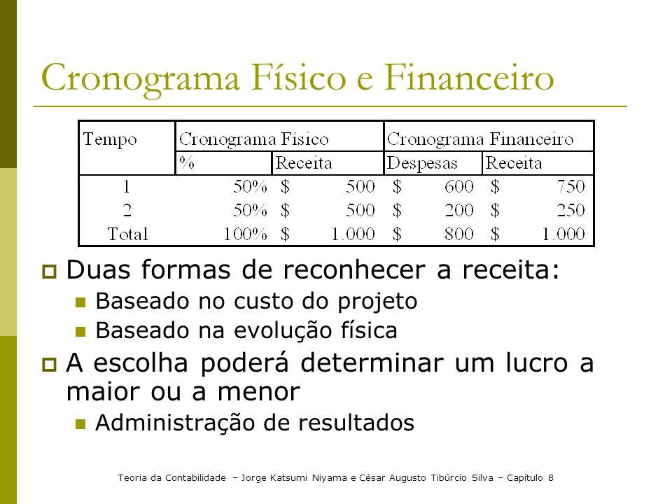Cronograma Físico e Financeiro