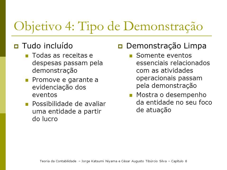 Objetivo 4: Tipo de Demonstração