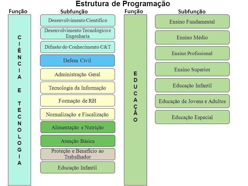 Estrutura de Programação