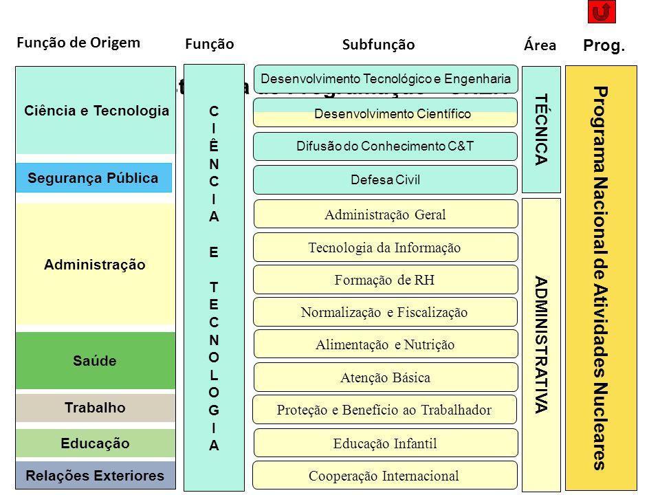 Estrutura de Programação - CNEN