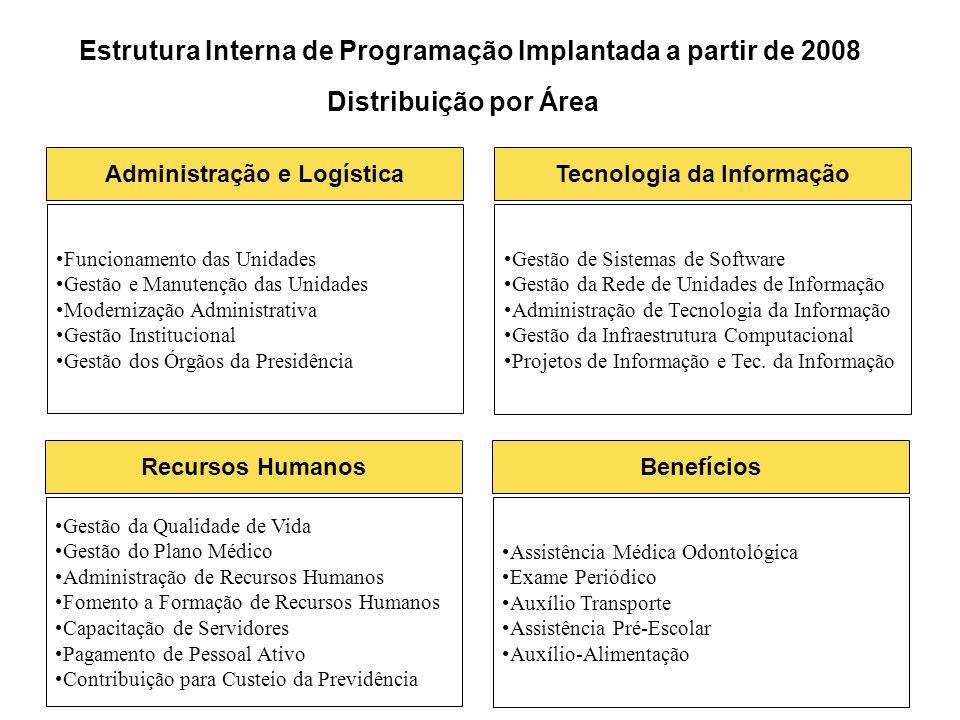 Estrutura Interna de Programação Implantada a partir de 2008
