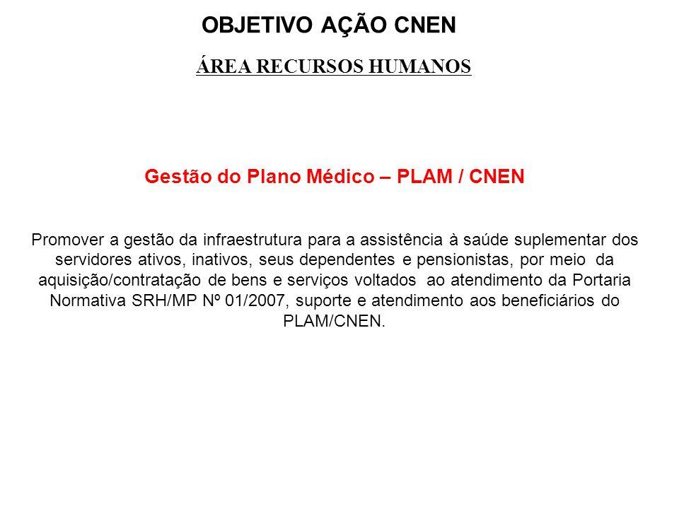 Gestão do Plano Médico – PLAM / CNEN