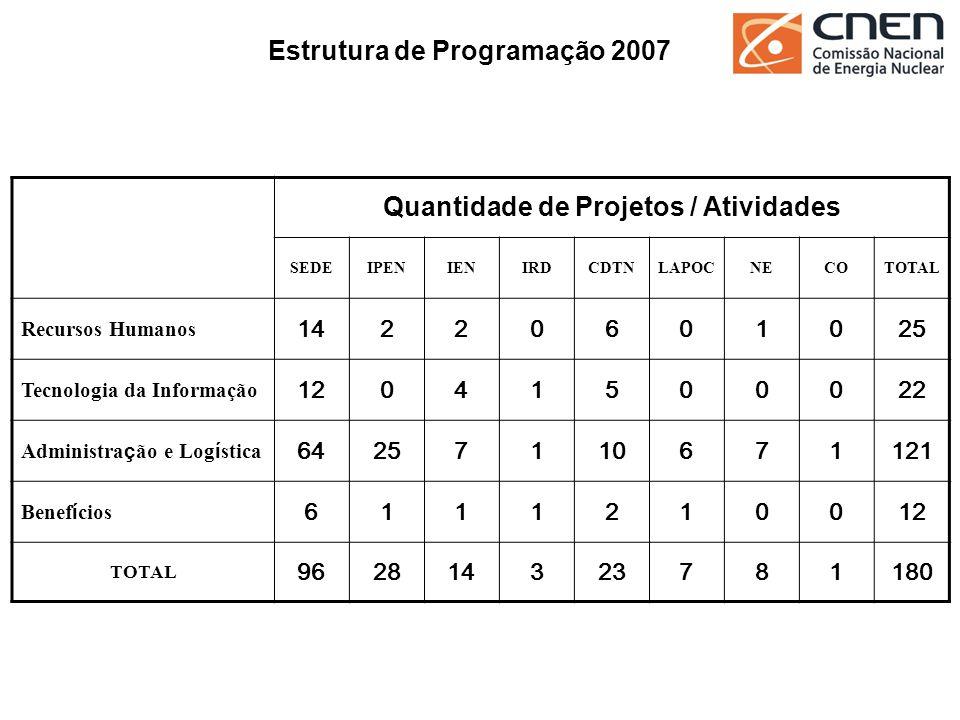 Estrutura de Programação 2007 Quantidade de Projetos / Atividades