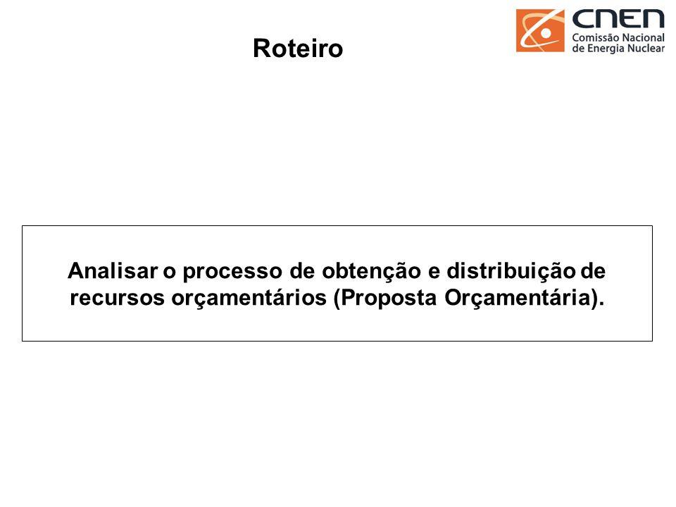 Roteiro Analisar o processo de obtenção e distribuição de recursos orçamentários (Proposta Orçamentária).