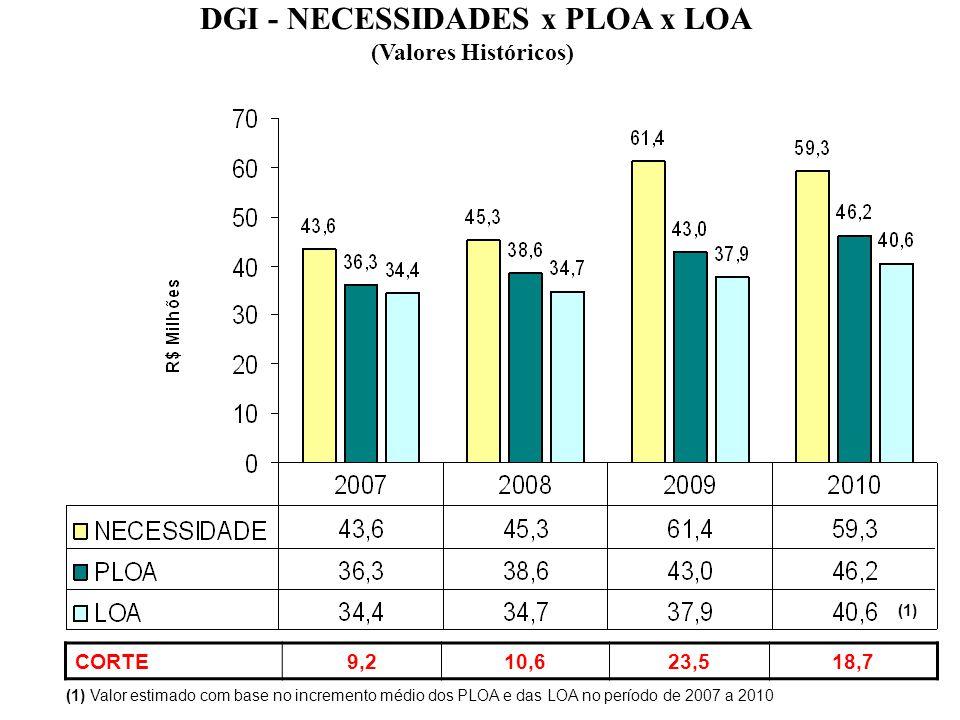 DGI - NECESSIDADES x PLOA x LOA