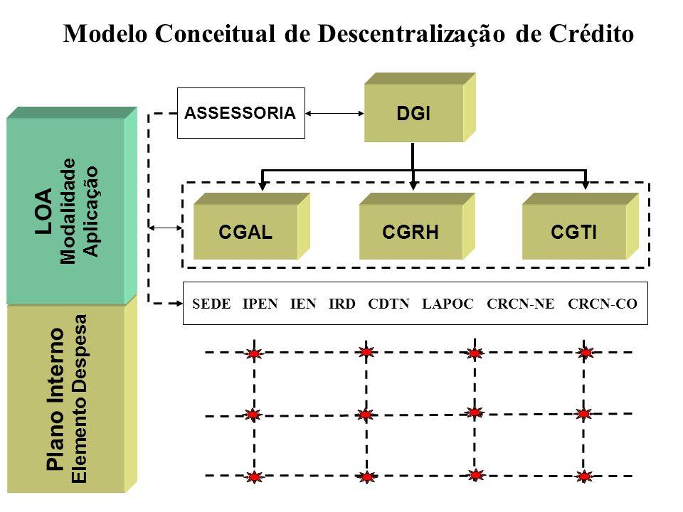 Modelo Conceitual de Descentralização de Crédito