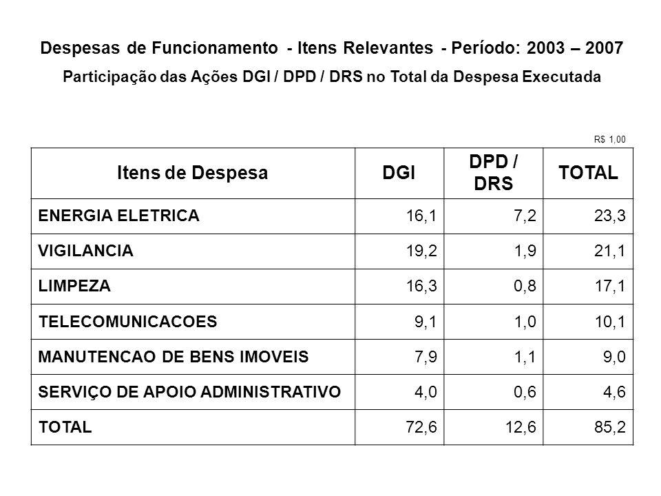 Itens de Despesa DGI DPD / DRS TOTAL