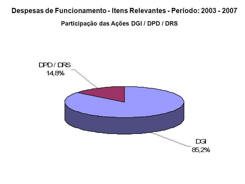 Despesas de Funcionamento - Itens Relevantes - Período: 2003 - 2007