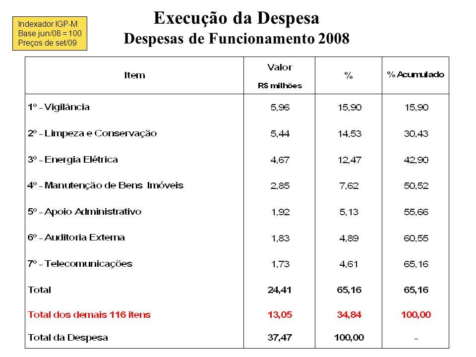 Despesas de Funcionamento 2008