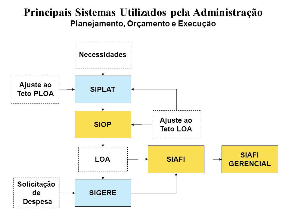 Principais Sistemas Utilizados pela Administração