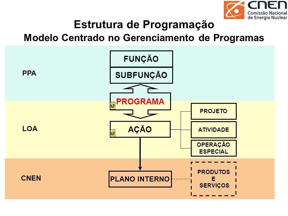 Estrutura de Programação Modelo Centrado no Gerenciamento de Programas