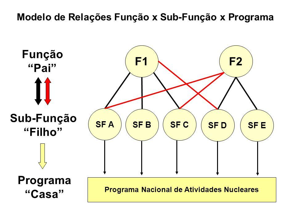 Programa Nacional de Atividades Nucleares