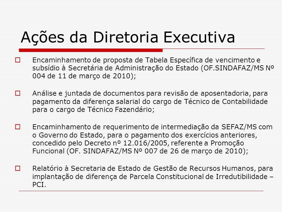 Ações da Diretoria Executiva