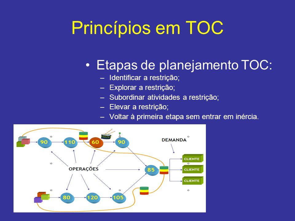 Princípios em TOC Etapas de planejamento TOC: Identificar a restrição;