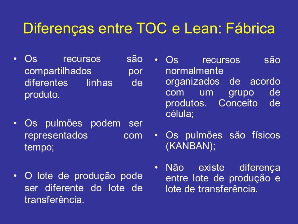Diferenças entre TOC e Lean: Fábrica