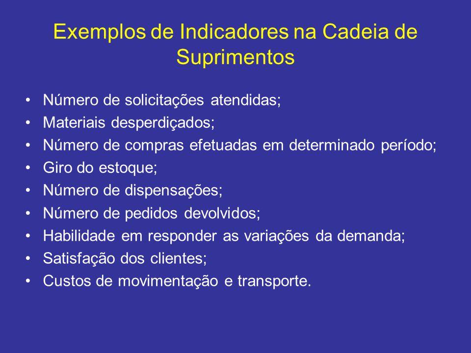 Exemplos de Indicadores na Cadeia de Suprimentos