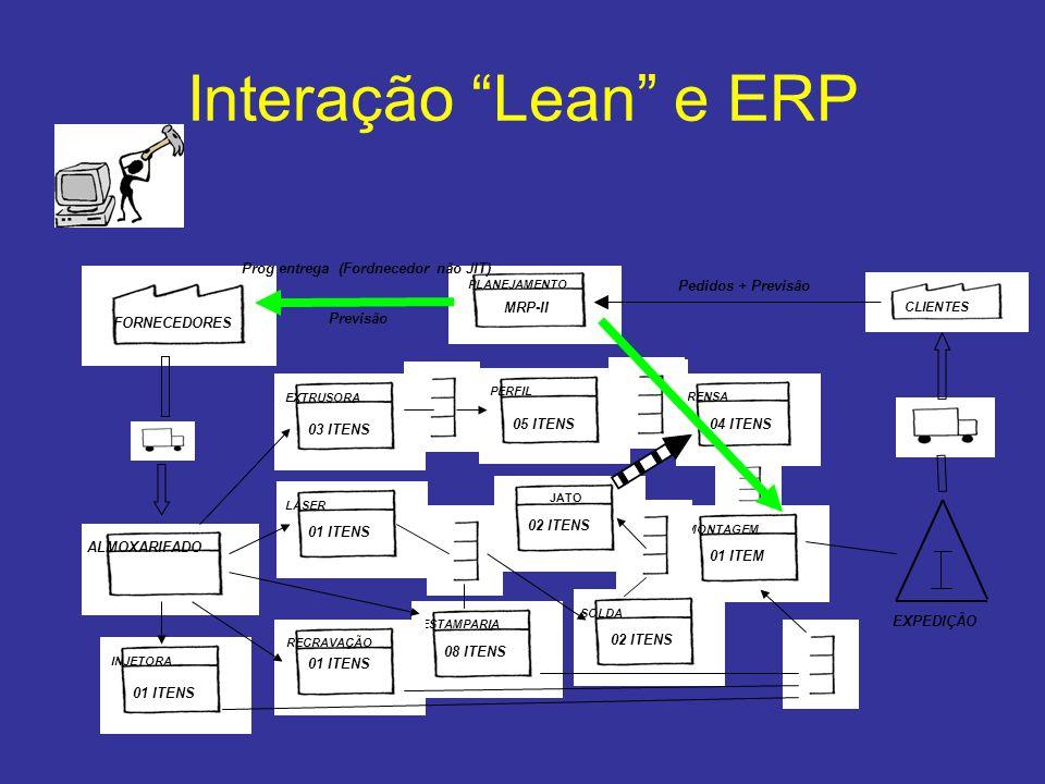Interação Lean e ERP Prog entrega (Fordnecedor não JIT)