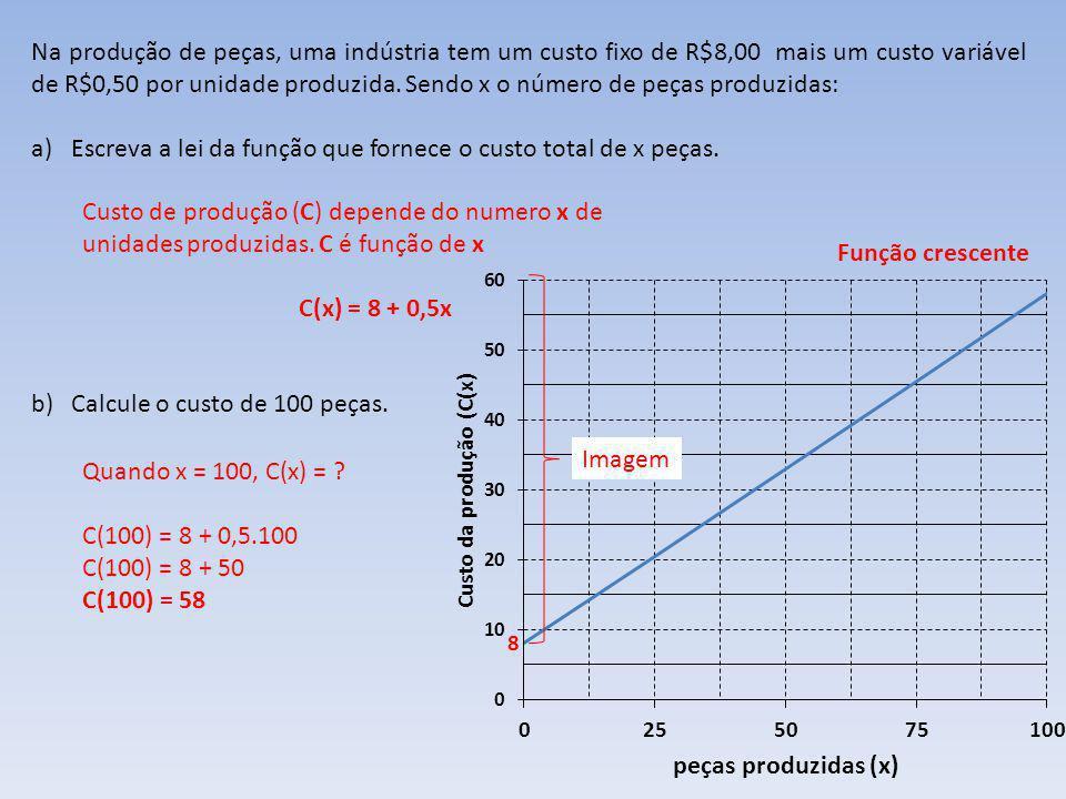 Escreva a lei da função que fornece o custo total de x peças.